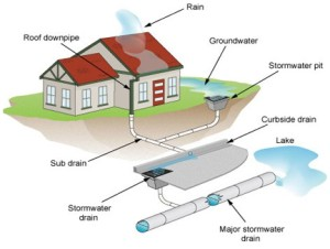 Stormwater Designs in South Carolina