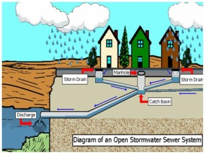 Stormwater designs in Charlotte